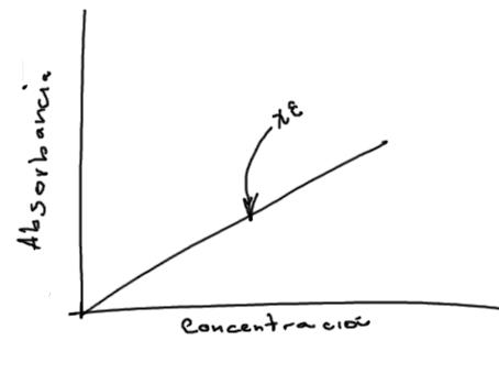 absorbancia-concentracion